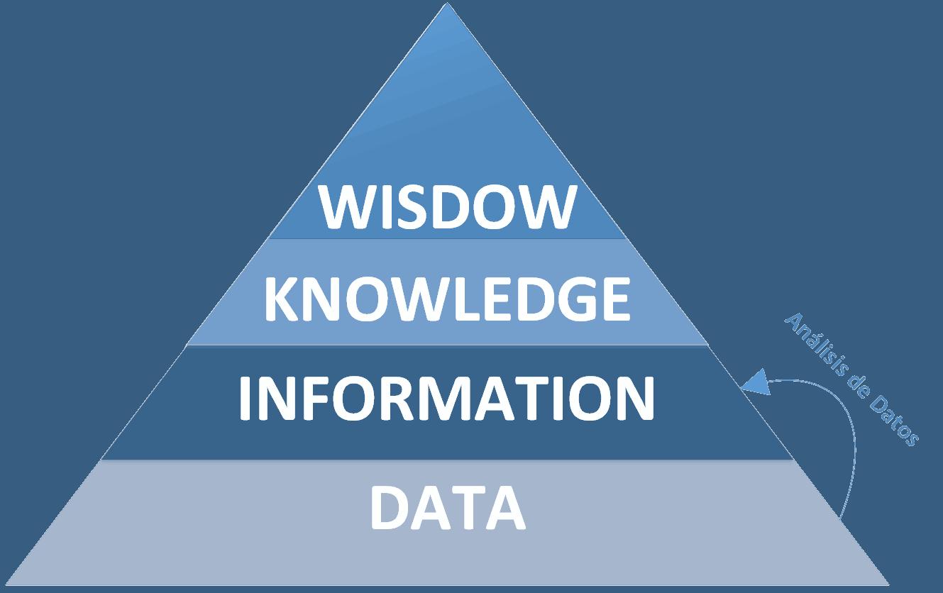 Pirámide DIKW de análisis de datos big data