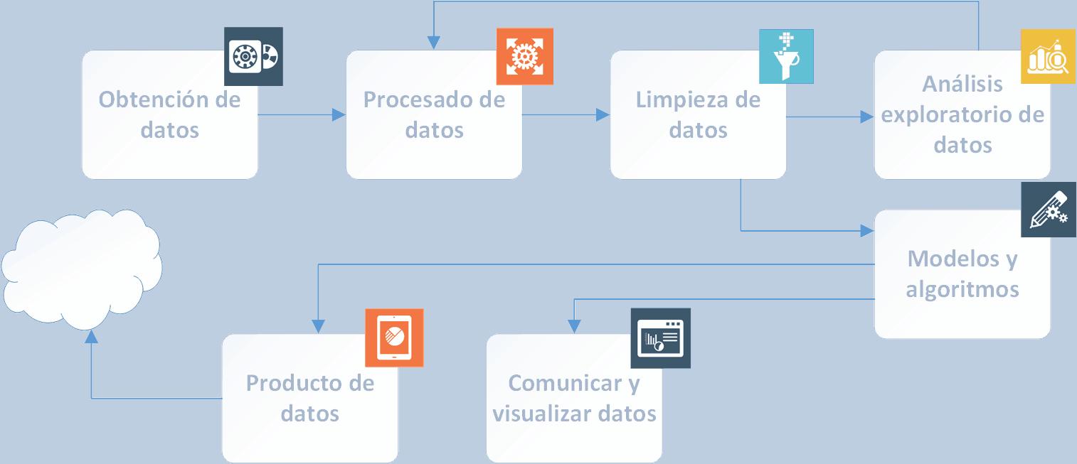 Fases del análisis de datos en big data