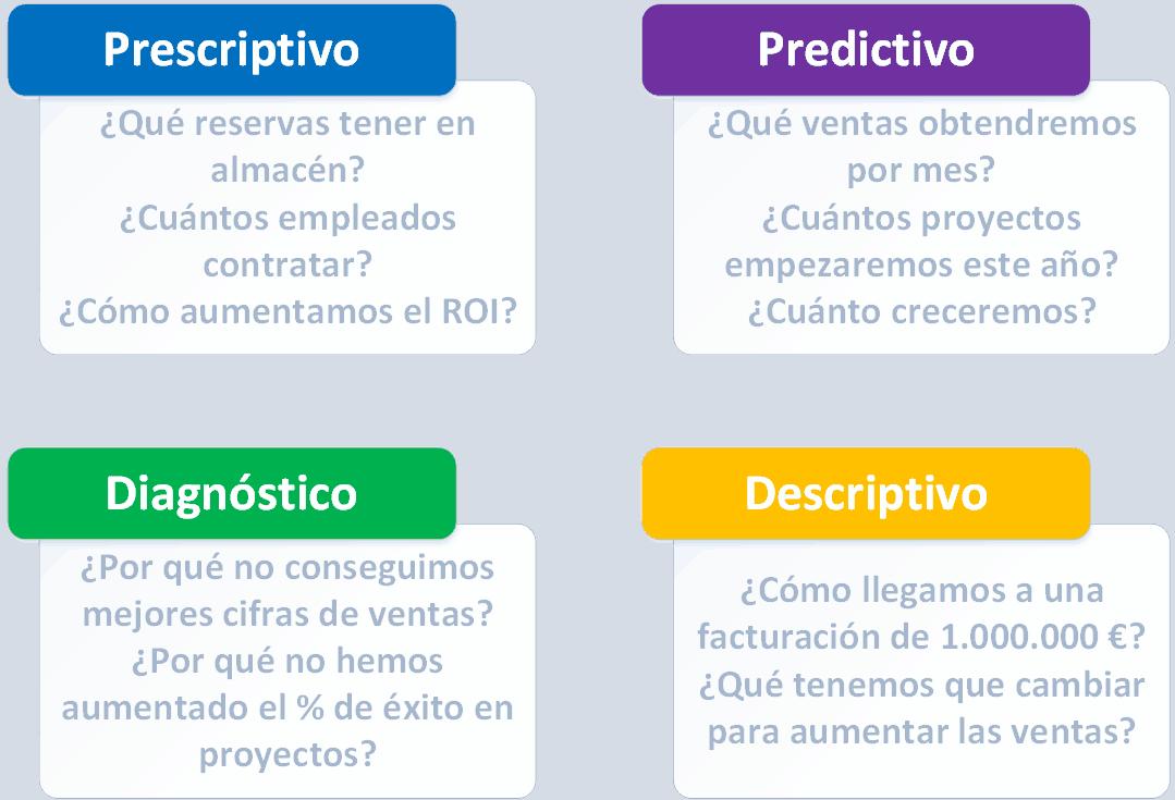 Tipos de análisis de datos prescriptivo y predictivo