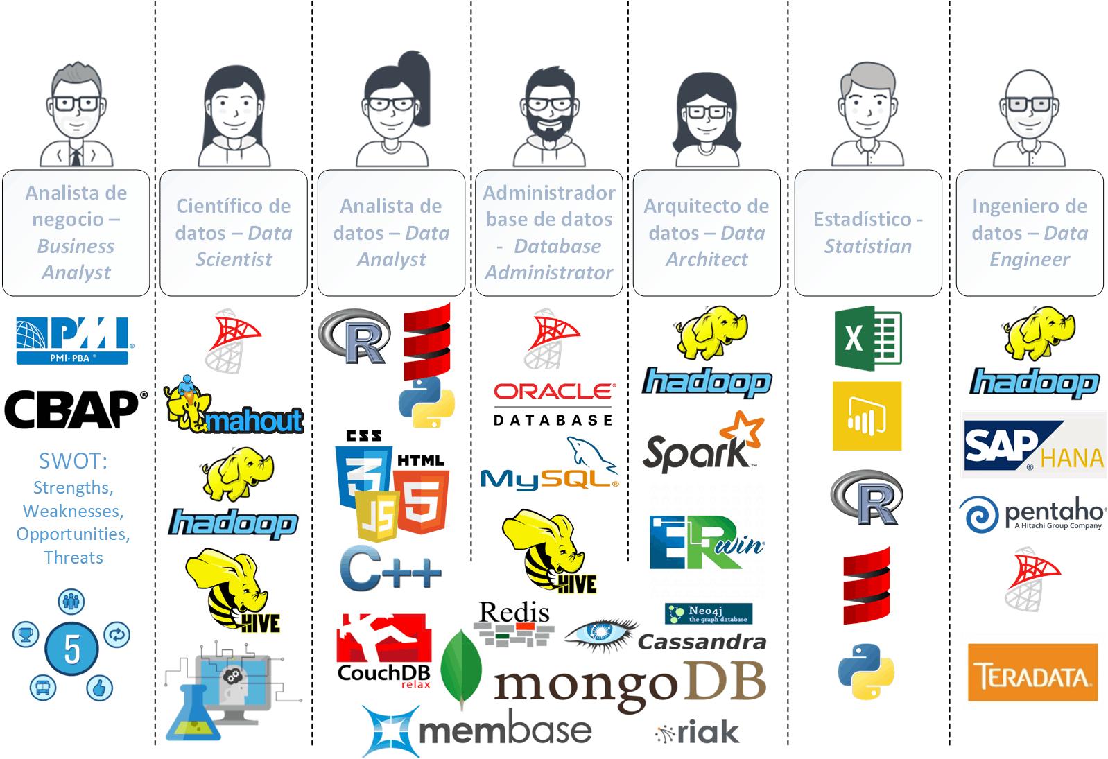 Ilustración de los roles del big data